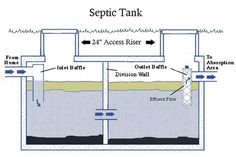 Information about Septic Tank Lid Risers-  Alpha Omega Septic Service - Your Plumbing and Septic Experts -  Wow I don't know where to file this information.
