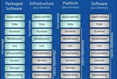 IaaS and PaaS: features and their evolutions   Luca Matteo Ruberto   LinkedIn