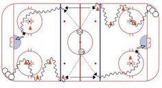 Hockey Drills, Hockey Training, Ice Hockey, Exercises, Coaching, Sports, Chalkboard, Custom In, Training