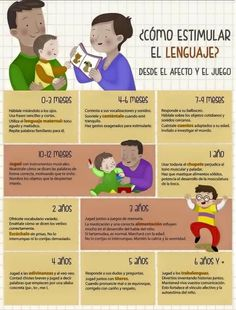 Simple handout for parents on language stimulation ~ spanish Montessori, Baby Development, Baby Time, Infant Activities, Literacy Activities, Ms Gs, Baby Hacks, Kids Education, Little Babies