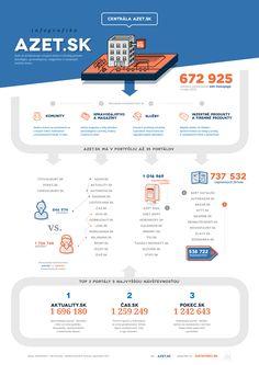 Competition of slovak portal site azet.sk. ( It was bit a struggle, low data, infos ... etc - the winners = http://www.azet.sk/najmocnejsigrafik/vyhodnotenie )