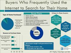 #Buyers and the #internet⠀ ⠀ 1. The median age is 45 years old⠀ ⠀ 2. The average gross household income is $88,800⠀ ⠀ 3. 65% of households were composed of married couples, 18% single females, 6% single males⠀ ⠀ 4. 37% had children in their home⠀ ⠀ 5. 17% owned a second home⠀ ⠀ #RealEstate #Realtor #Realty #Broker #ForSale #NewHome #HouseHunting #MillionDollarListing #JaxCashBuyers #EquityGroup #entrepreneur #entrepreneurship #localrealtors - posted by Sell My House Fast Jax  💰 🏡…