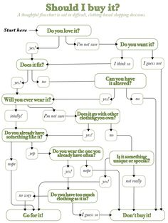 should you buy it a flowchart for smart consumers thrifty