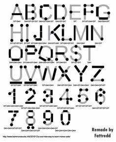 Morse Code  Cdigos Secretos Claves Alfabetos Cifrado