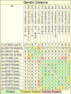 Genetic Distances, DENNISON Patrilineage 2, from 37-marker yDNA Comparisons