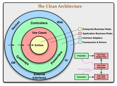 The Clean Architecture | 8th Light