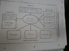 Interactive English Notebooks!  themiddleschoolmouth.blogspot.com