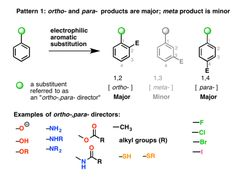 What are ortho, para directors? What are meta directors? Are all activating groups ortho, para directors? (hint: no) Are all deactivating groups meta? Organic Chemistry Reactions, Chemistry Help, Study Chemistry, Chemistry Notes, Chemistry Lessons, High School Science, Science For Kids, Life Science, Earth Science