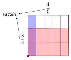Area Models: Multiplying Fractions In this lesson students will investigate relationship between are ...