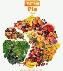 fullyraw pie chart