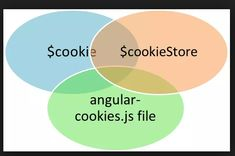 AngularJS Set Cookies Get Cookies ClearCookies,A Simple example of Get, Set and Clear Cookie in AngularJS,using service factory read, write 15 August Images, Programming Tutorial, Set Cookie, Script Type, Cool Names, Tutorials, Cookies, Writing