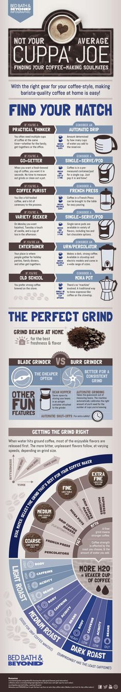 Find Your Perfect Coffee Match #infographic #infografía #avacationrental4me