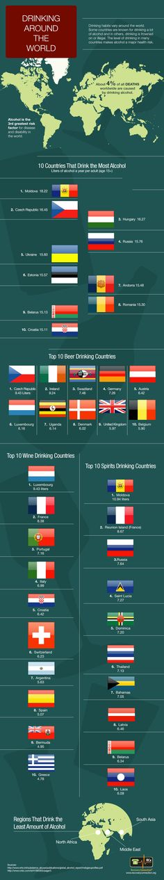 Drinking Around the World - Where does the USA stand in regard to alcohol consumption? The answer will surprise you!  Must See.