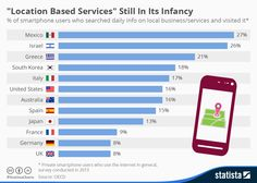Location Based Services still in its infancy #infographic