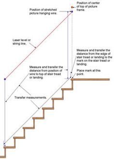 How To Hang Pictures Over Stairs