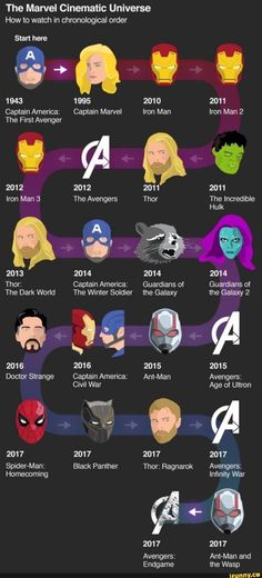 The Marvel Cinematic Universe How to watch in chronological order - )