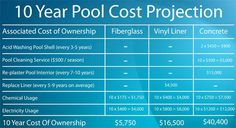 Concrete : Your guide to pool happiness! Fiberglass etc. Vinyl Liner etc. Concrete: your guide to pool happiness! Backyard Pool Designs, Small Backyard Pools, Small Pools, Swimming Pools Backyard, Swimming Pool Designs, Pool Decks, Pool Landscaping, Lap Pools, Backyard Ideas