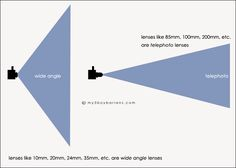 FOCAL LENGTH IS DEFINED AS THE DISTANCE BETWEEN THE CENTER OF A LENS OR CURVED MIRROR AND ITS FOCUS.