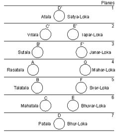Explanation of Lokas in Vishnu Purana - Universe Secret ~ Net Globalization