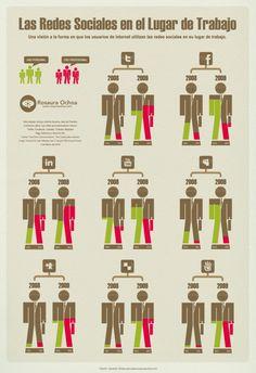Las redes sociales en el lugar de trabajo #infografia