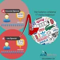 Sosyal medya infografik bilgileri