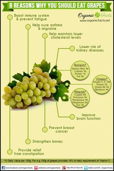 The health benefits of grapes include its ablity to treat constipation indigest. The health benefits of grapes include its ablity to treat constipation indigestion fatigue kidney disorders macular degeneration and prevention of cataract. Natural Cures, Natural Health, Health Tips, Health And Wellness, Health Care, Healthy Life, Healthy Living, Healthy Habits, Food Facts