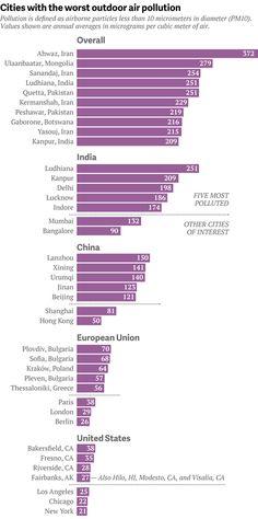 De 10 steden met de hoogste luchtvervuiling ter wereld (verrassende uitkomst)…