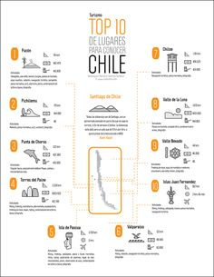 Travel Chile Infographic, via @topupyourtrip