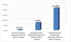 Chart of Utilization Of 4 Or More Trainees
