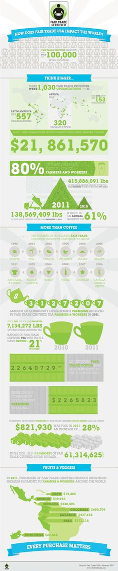 INFOGRAPHIC: WHAT IS THE REAL IMPACT OF FAIR TRADE? by Fair Trade USA