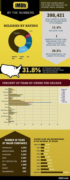 Filmmaking Infographics - Film Ratings