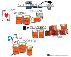 Antihypertensive drugs (ACE ~ Beta-Blockers ~ Calcium Channel Blockers)