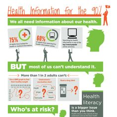 Health Literacy - Only 10 percent of adults have the knowledge and skills needed to understand important information about their health.