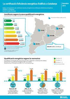 Infografía sobre certificación energética de edificios en Cataluña