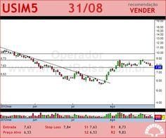USIMINAS - USIM5 - 31/08/2012 #USIM5 #analises #bovespa