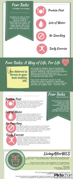 Click on image to view and print full scale infographic. Brought to you by LivingAfterWLS.