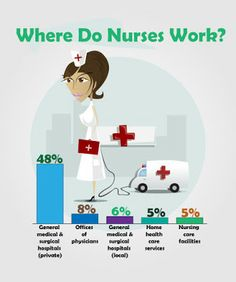 Nursing The Economy Back Into Shape Infographic  Nclex Prep