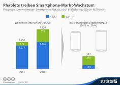 Infografik: Phablets treiben Smartphone-Markt-Wachstum | Statista