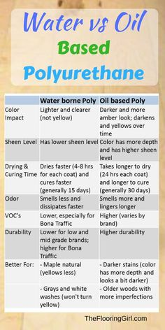 Water vs oil based polyurethane comparison chart.  Best brands of water borne polyurethane and best brands to buy for oil based poly.
