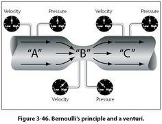 Related image Pressure Gauge, Gauges, High Low, Image, Ears Piercing, Ear Plugs
