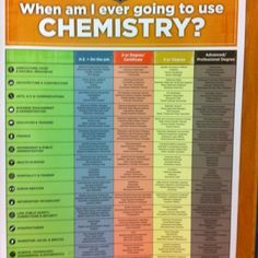 when am i going to use chemistry? Chemistry Classroom, High School Chemistry, Teaching Chemistry, Chemistry Lessons, Science Chemistry, Middle School Science, Science Lessons, Chemistry Posters, Chemistry Websites