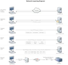 Network Diagram Example - Network Layering Diagram