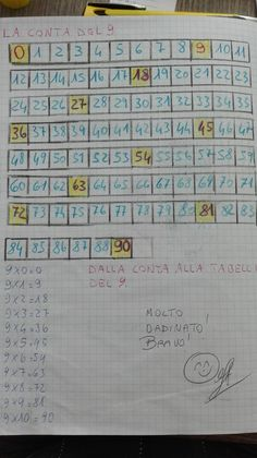 Prima di proseguire, ho fatto vedere ai bimbi il trucco per ricordare meglio la tabellina Kindergarten Math, Preschool, Worksheets, Periodic Table, Notebook, Bullet Journal, Schools, Math Activities, Teaching