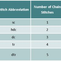 Crochet Tip of the Week – Understanding the Turning Chains