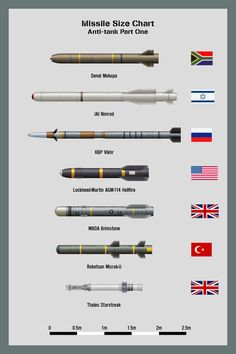 My missile size chart - Surface-to-air Missiles (SAMs) Part Three NB: Scale - these are half-scale compared to the other SAMs which means they would be DOUBLE this size on the other charts....