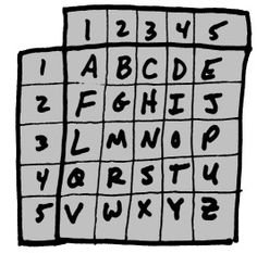 """The easy-to-learn code uses a 5 x 5 square numbered from 1 to 5 horizontally along the top and then again vertically down the left side, with the letters of the alphabet running in order across each row of boxes.  Each letter is tapped with two numbers."