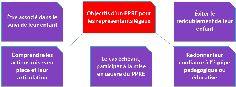 Programme personnalisé de réussite éducative - Définition et objectifs - Éduscol