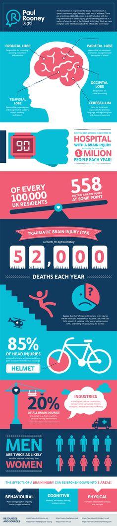Brain Injury Stats