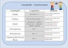 Bildergebnis für die satzglieder Map, Building Block Games, Games For Children, Simple Sentences, School, Deutsch, Location Map, Maps