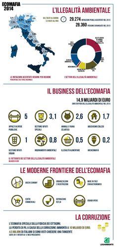 80 reati contro l'ambiente al giorno, più di 3 l'ora. Questa è l'Ecomafia : http://www.legambiente.it/contenuti/dossier/rapporto-ecomafia-2014